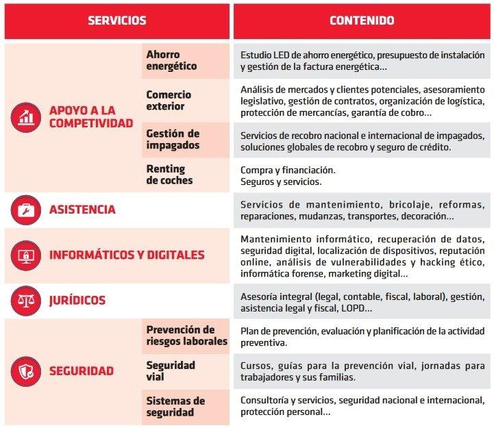 Servicio de Avanza Empresas