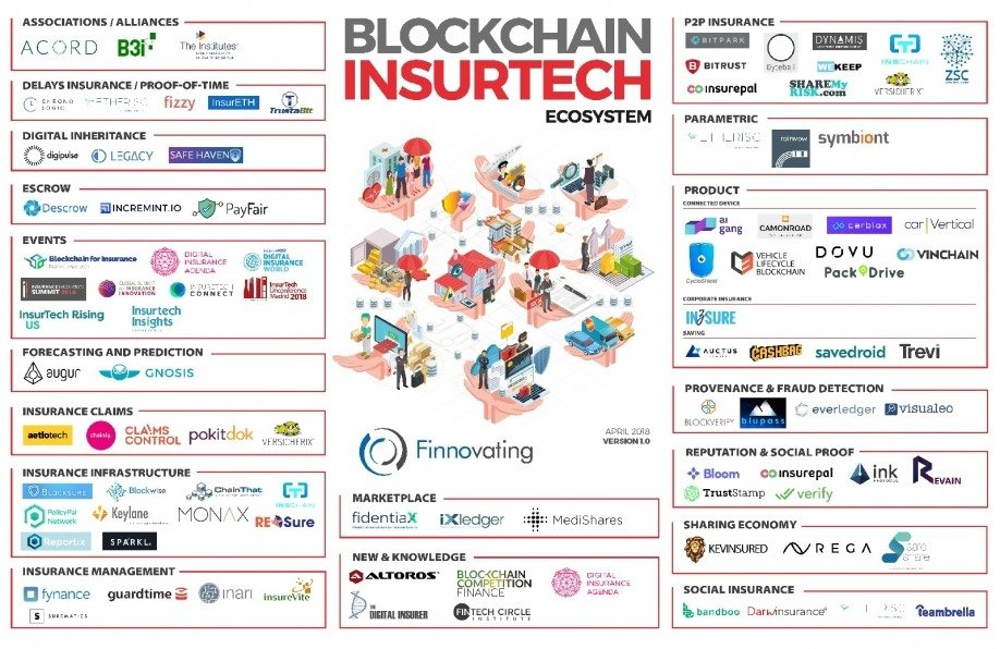 Mapa de Blockchain Insurtech
