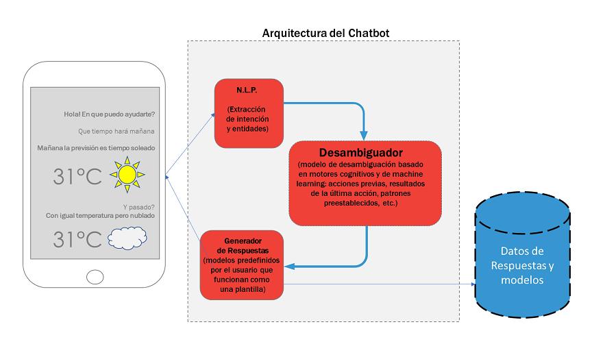 Arquitectura del Chatbot