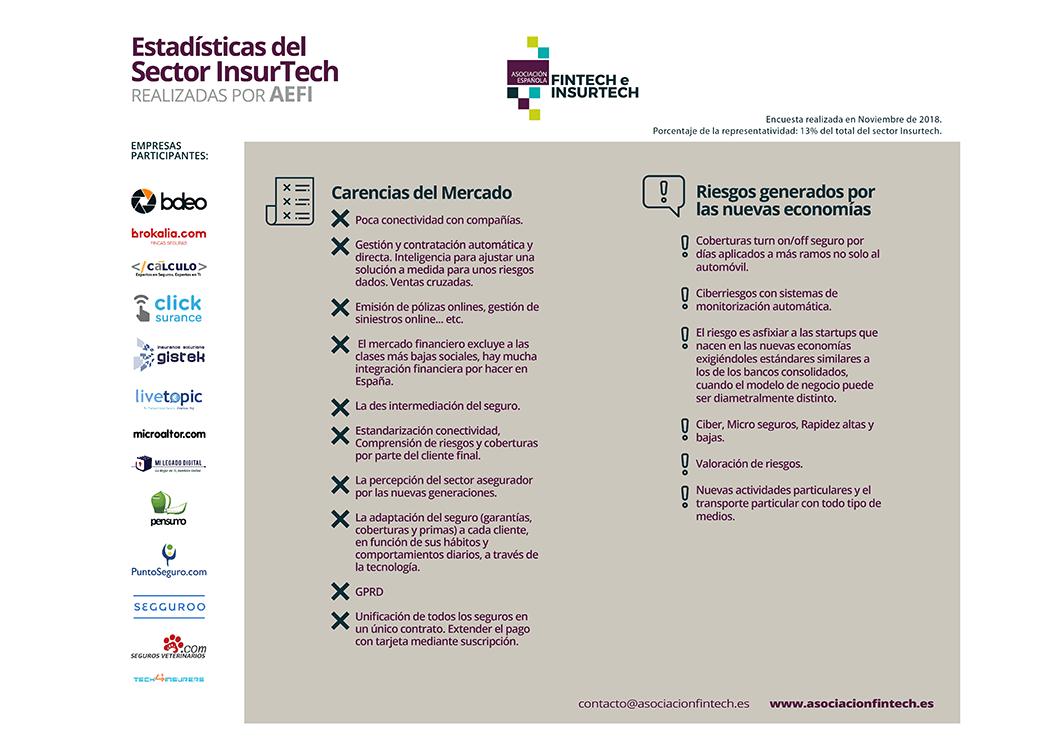 Infografía Insurtech 3