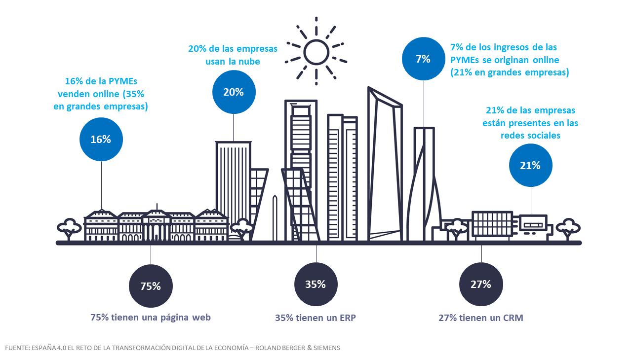 infografia sobre la transformación digital en España