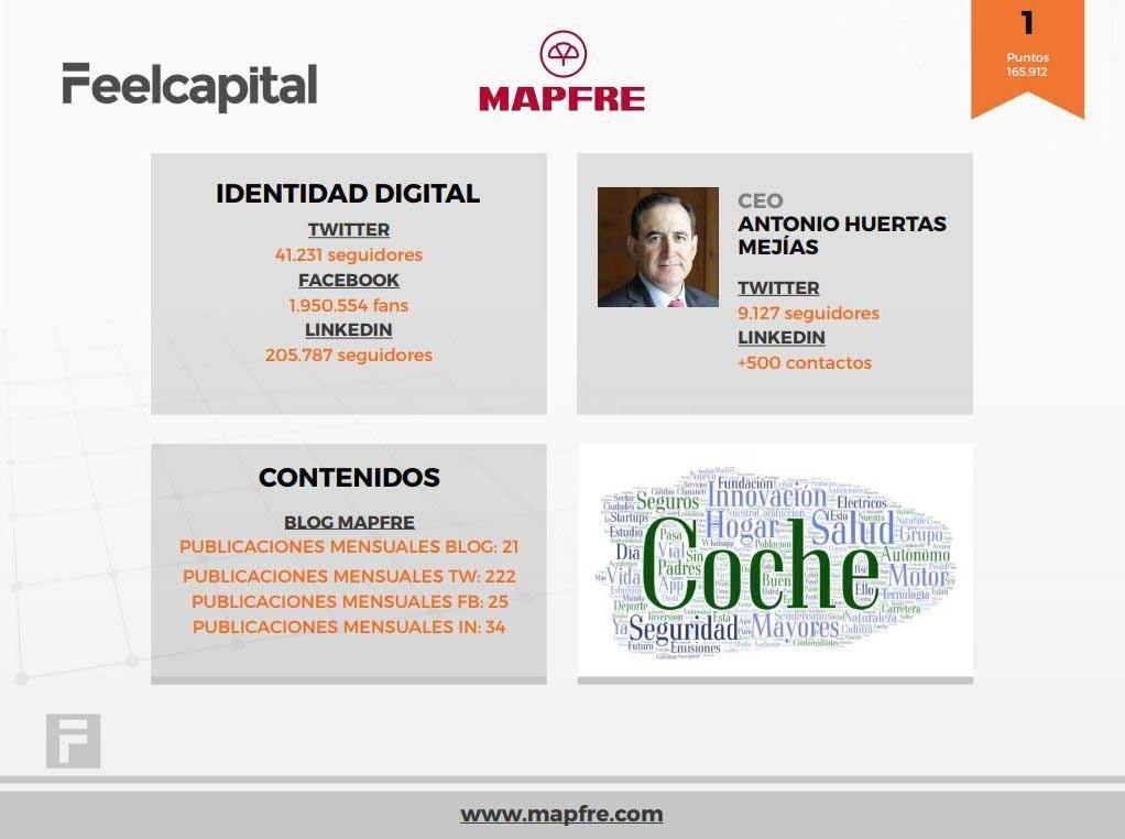 Ficha de MAPFRE en el informe