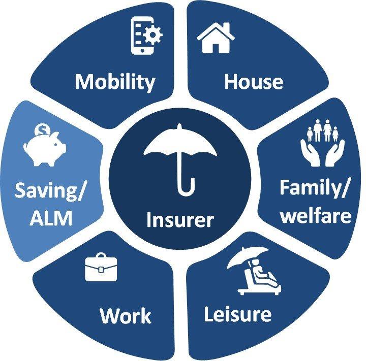 insurance ecosystem