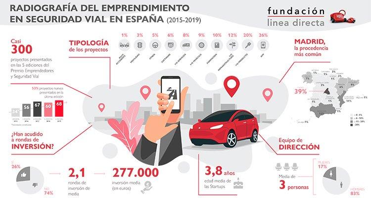 radiografía del emprendimiento en seguridad vial en España