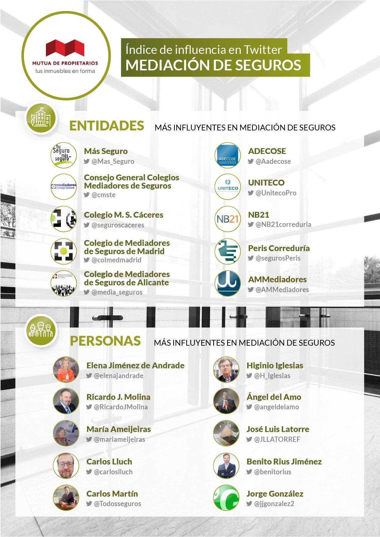 infografia ranking Mutua de Propietarios