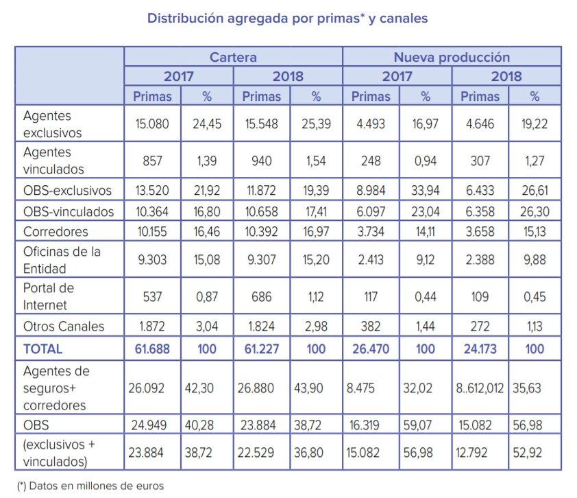 Distribución agregada por primas* y canales