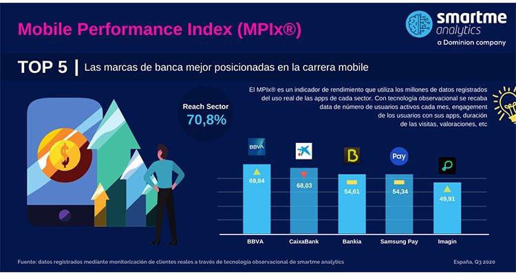 Smartme Analytics - infografía apps bancos