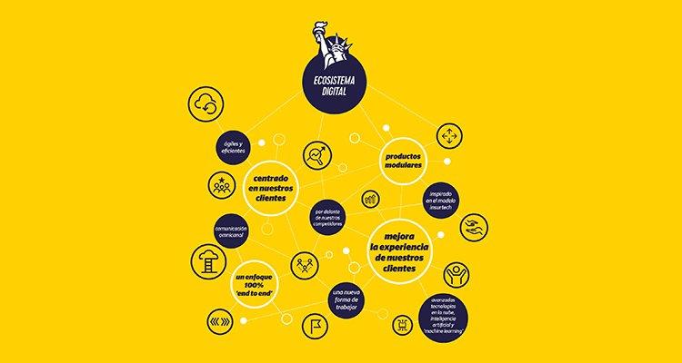 Liberty - ecosistema digital