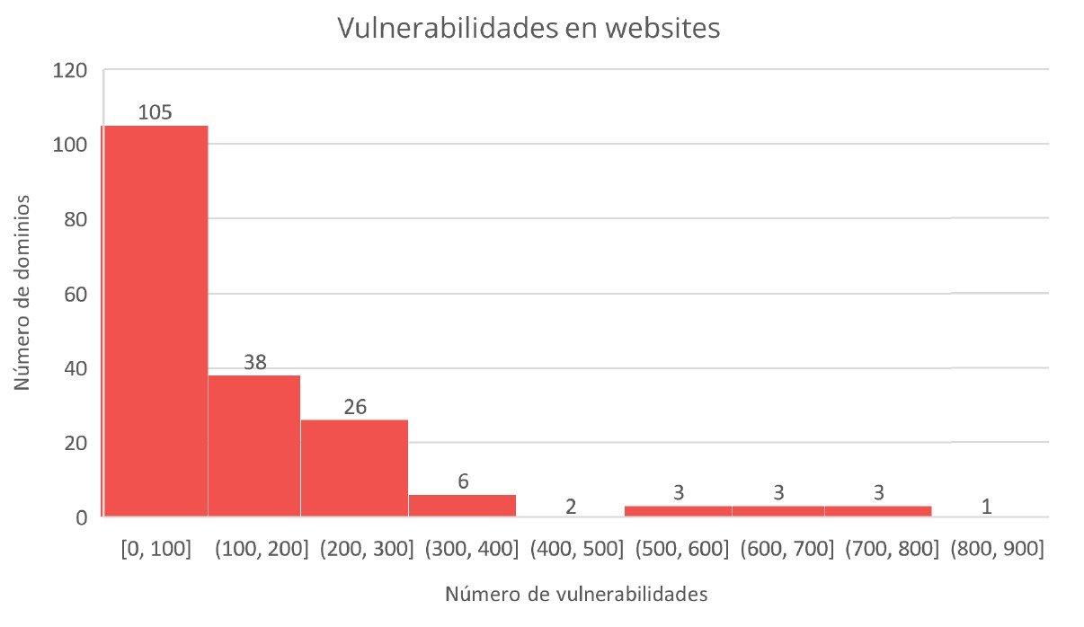Vulnerabilidades encontradas