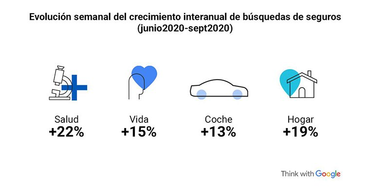 Google Think with google informe