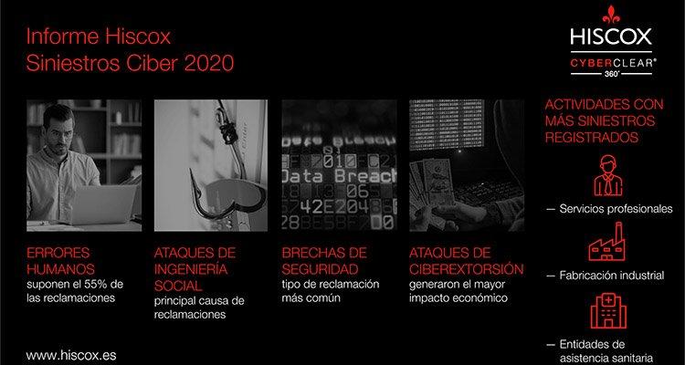 Hiscox - informe siniestros ciber 2020