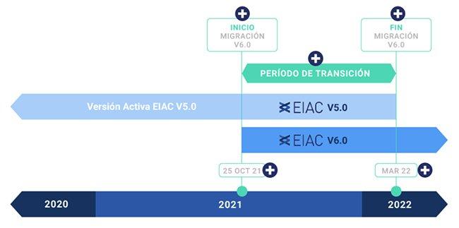 EIAC versión 6 recurso 650x320